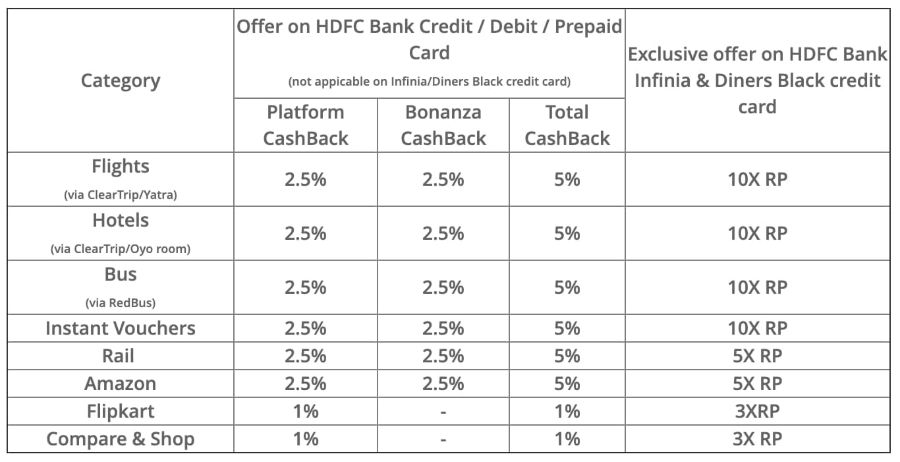 Updated HDFC SmartBuy chart for June